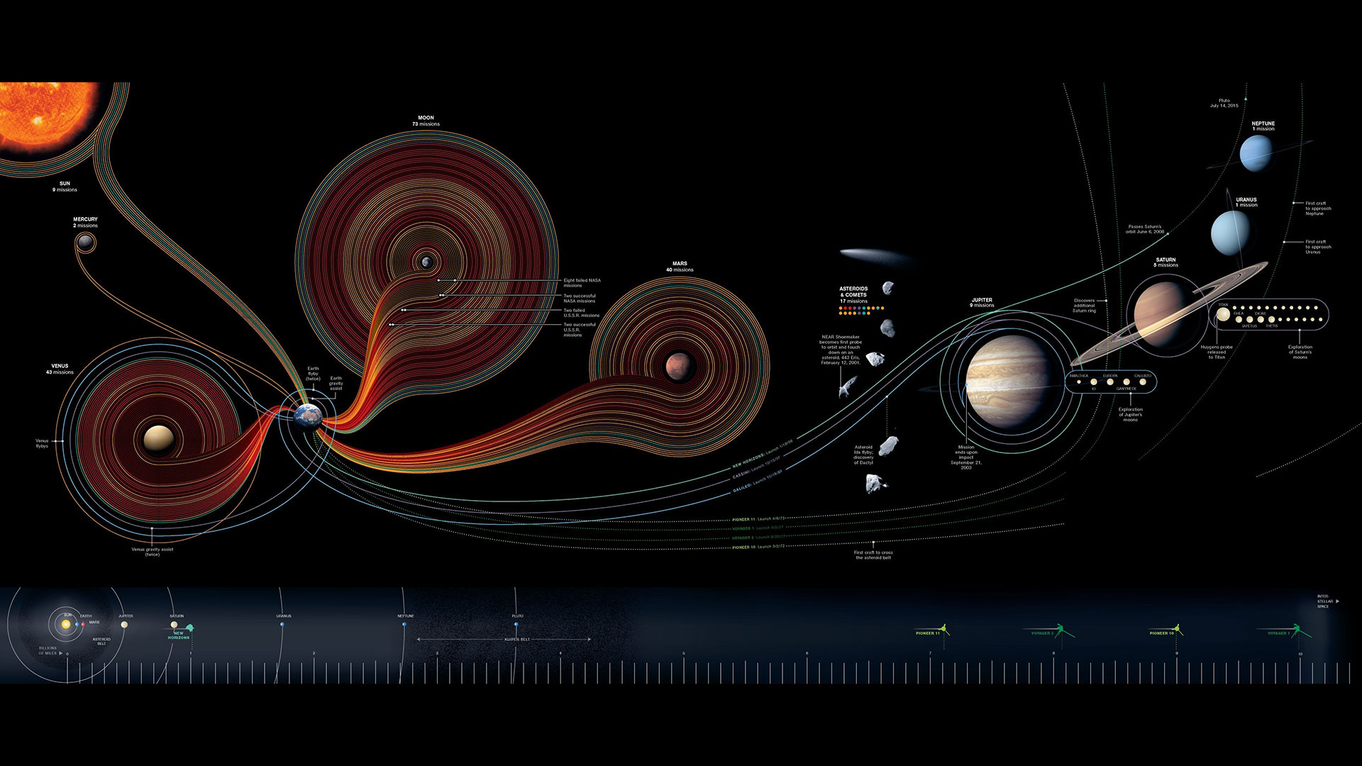 the real of the solar system orbit - photo #27